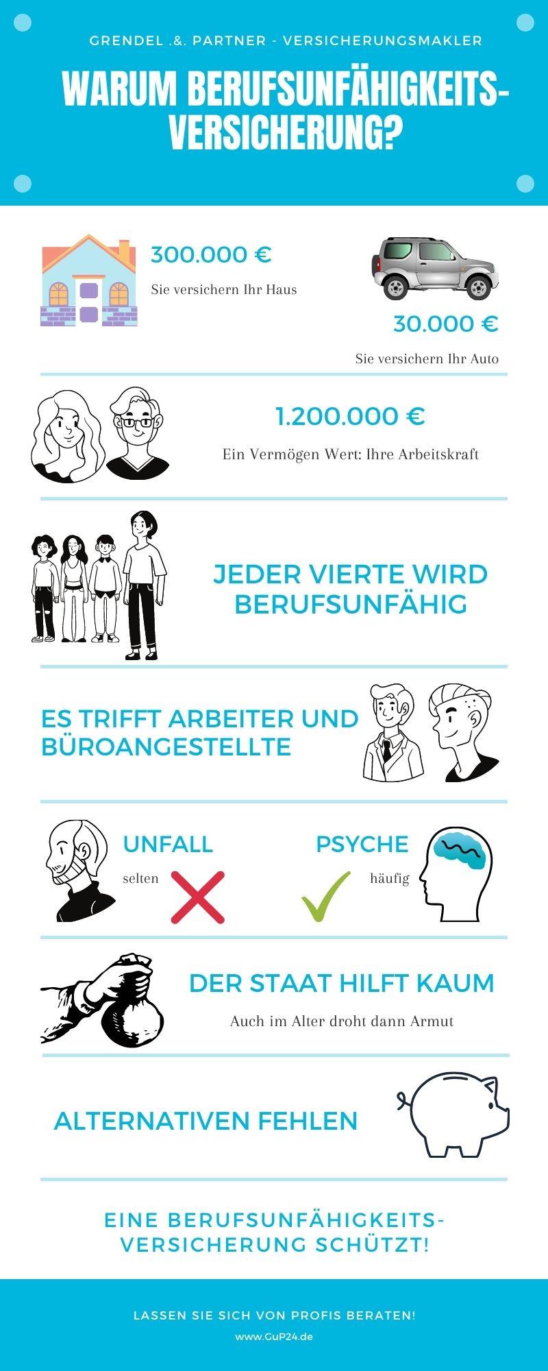 Berufsunfähigkeitsversicherung Dresden
